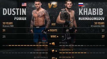 Bet On Khabib Vs Poirer And Win An iMac Pro